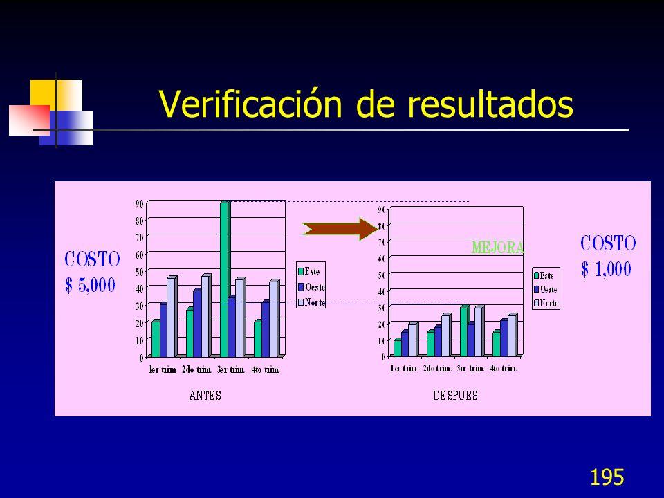 194 Verificación de resultados Verificar hasta obtener efectos estables ampliando los datos históricos como confirmación inicial.