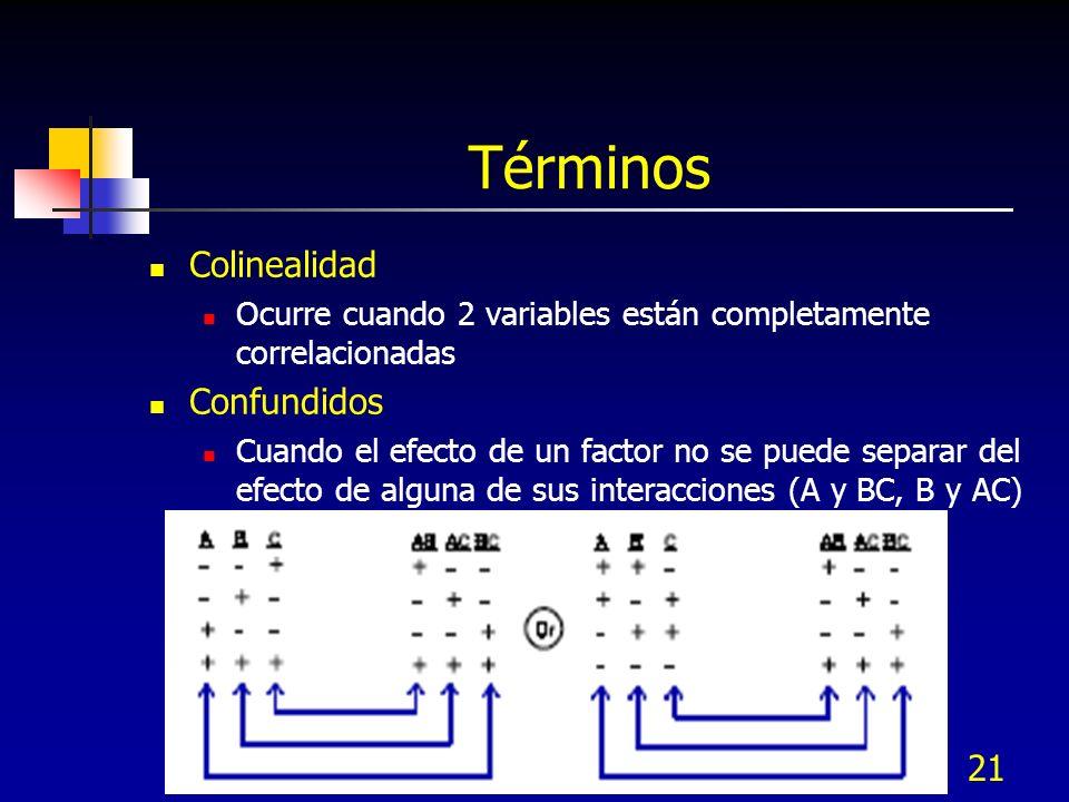 20 Nivel o Tratamiento Un valor específico para un factor controlable de entrada (100ºC, 120ºC, 140ºC) Efecto principal Un estimado del efecto de un factor independientemente del efecto de los demás Optimización Hallar las combinaciones de los factores que maximizen o minimizen la respuesta Términos