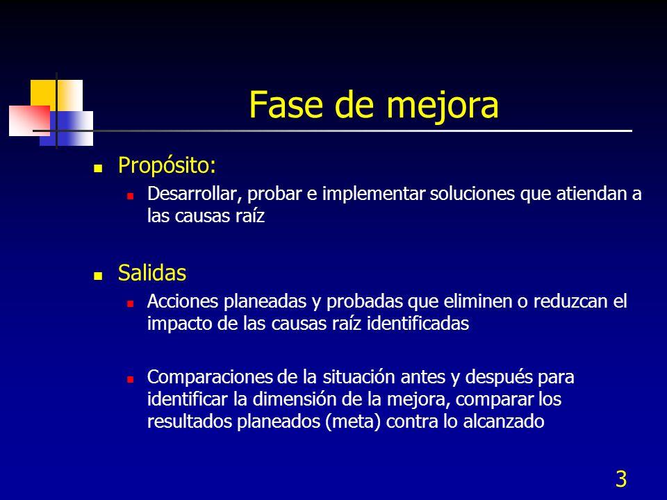 163 Experimento Factorial - 2 niveles Leyenda: - : Nivel bajo de un factor + : Nivel alto de un factor Factor–+ A.