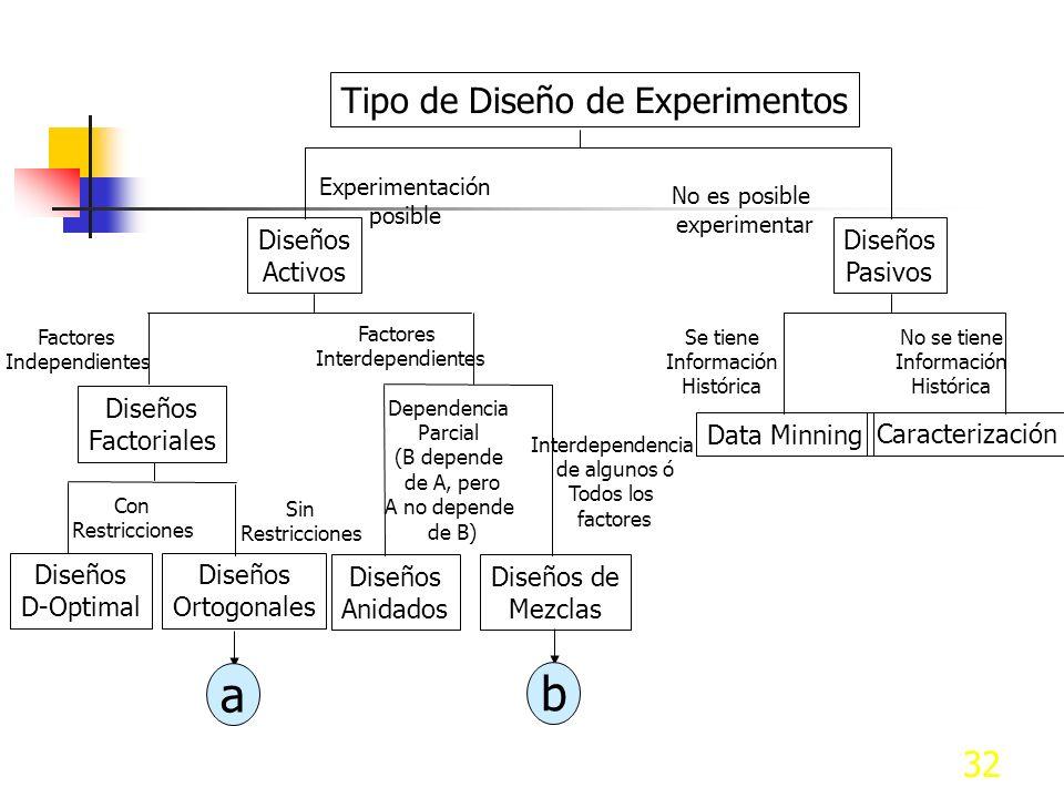 31 VII.A.2 Tipos de experimentos
