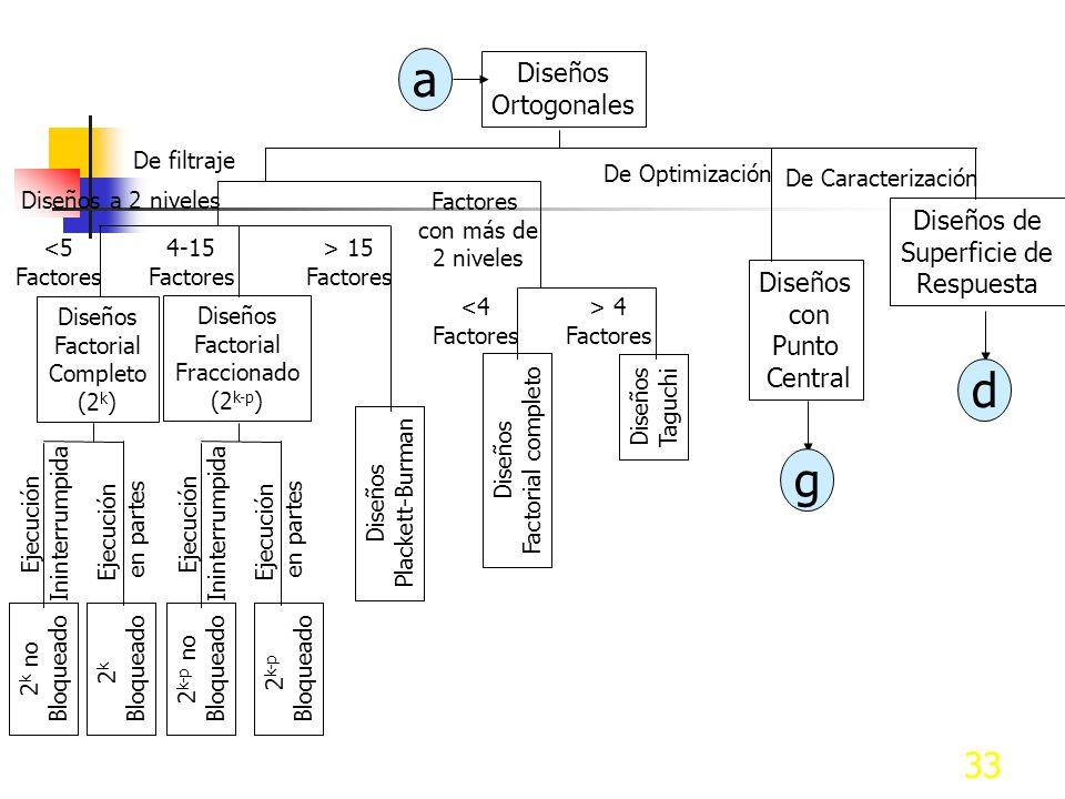 32 Tipo de Diseño de Experimentos Experimentación posible No es posible experimentar Diseños Activos Diseños Pasivos No se tiene Información Histórica Se tiene Información Histórica Caracterización Data Minning Factores Independientes Factores Interdependientes Diseños Factoriales Con Restricciones Sin Restricciones Dependencia Parcial (B depende de A, pero A no depende de B) Diseños D-Optimal Diseños Ortogonales Diseños Anidados Diseños de Mezclas a b Interdependencia de algunos ó Todos los factores