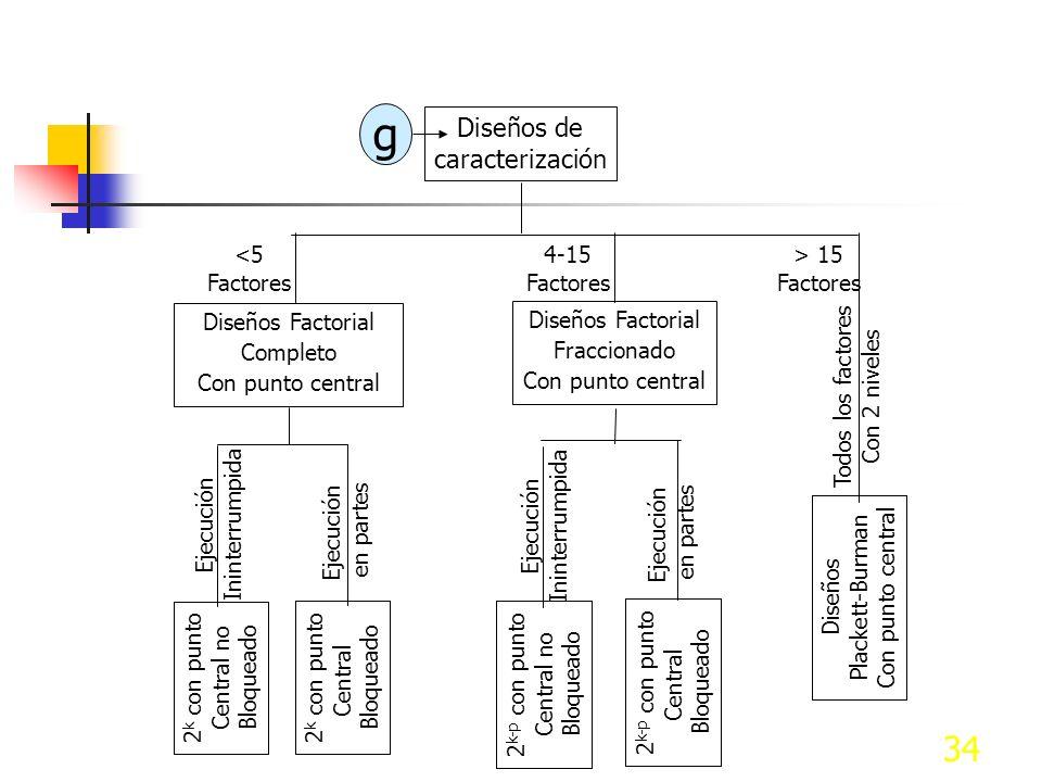 33 Diseños Ortogonales a De filtraje De Caracterización Diseños Factorial Completo (2 k ) De Optimización <5 Factores 4-15 Factores > 15 Factores Diseños Plackett-Burman Diseños Taguchi Diseños Factorial Fraccionado (2 k-p ) Ejecución Ininterrumpida Ejecución en partes 2 k no Bloqueado 2 k Bloqueado Ejecución Ininterrumpida Ejecución en partes 2 k-p no Bloqueado 2 k-p Bloqueado d Diseños de Superficie de Respuesta Diseños con Punto Central Diseños a 2 niveles Factores con más de 2 niveles <4 Factores > 4 Factores Diseños Factorial completo g