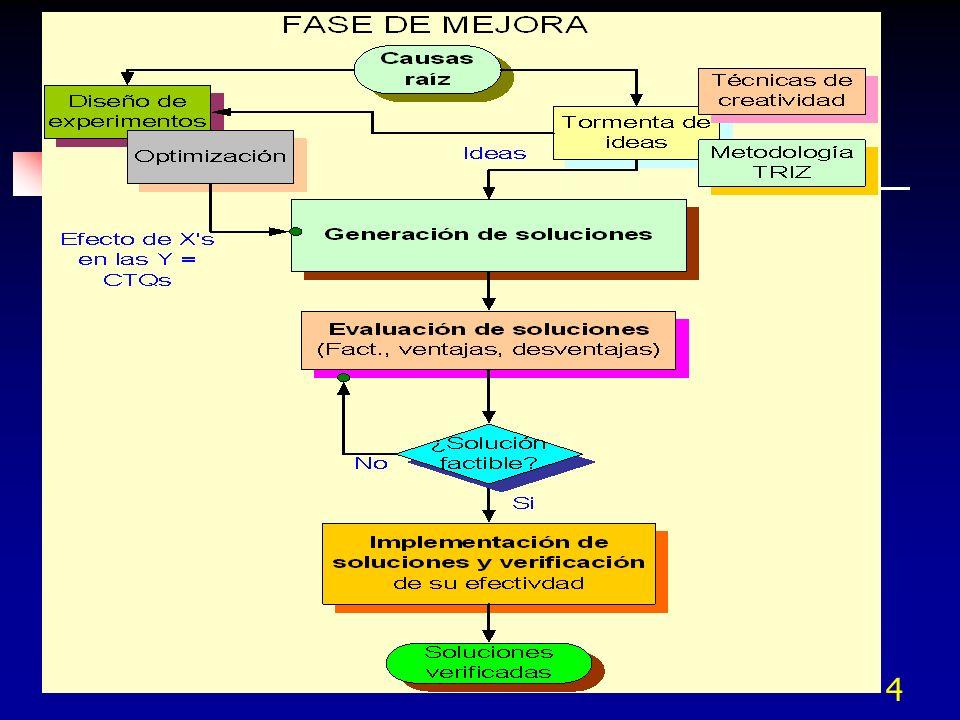 14 Diseño de experimentos PROCESO Factores conocidos no controlados Factores desconocidos w1w1 w2w2 w3w3 w4w4 wsws...