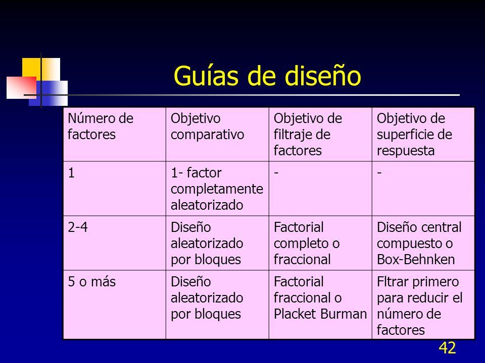 41 Las variables de proceso incluyen ambas entradas y salidas, es decir factores y respuestas.
