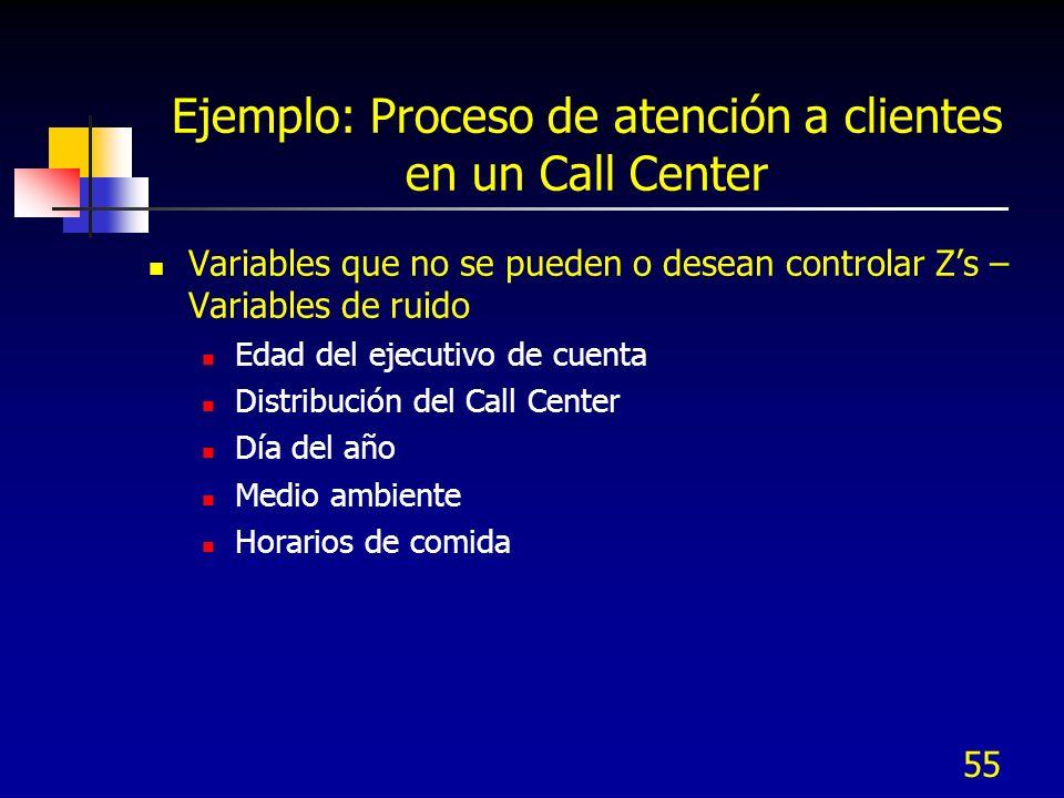 54 Variables de control Xs Número de líneas telefónicas Nivel del Personal Tiempo de acceso a bases de datos Horas laboradas al día Horas de atención Ejemplo: Proceso de atención a clientes en un Call Center