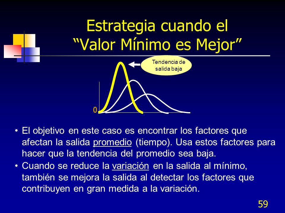 58 Estrategia cuando el Valor Meta es Mejor Paso 1: Encuentra los factores que afectan la variación.