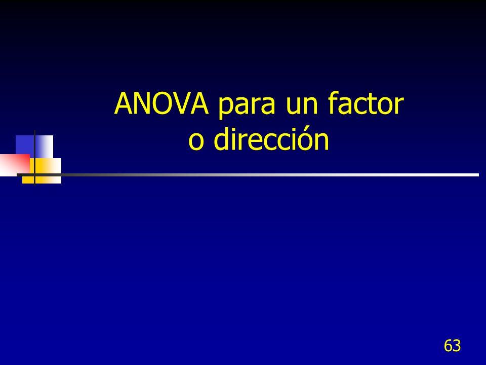 62 Contenido ANOVA de un factor, una vía o una dirección ANOVA de un factor y una variable de bloqueo, dos vías o dos direcciones ANOVA de un factor y dos variables de bloqueo – CUADRADO LATINO ANOVA De un factor y tres variables de bloqueo – CUADRADO GRECOLATINO