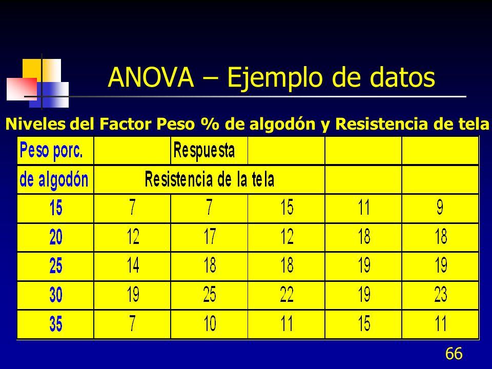 65 ANOVA - Condiciones Todas las poblaciones son normales Todas las poblaciones tiene la misma varianza Los errores son independientes con distribución normal de media cero La varianza se mantiene constante para todos los niveles del factor