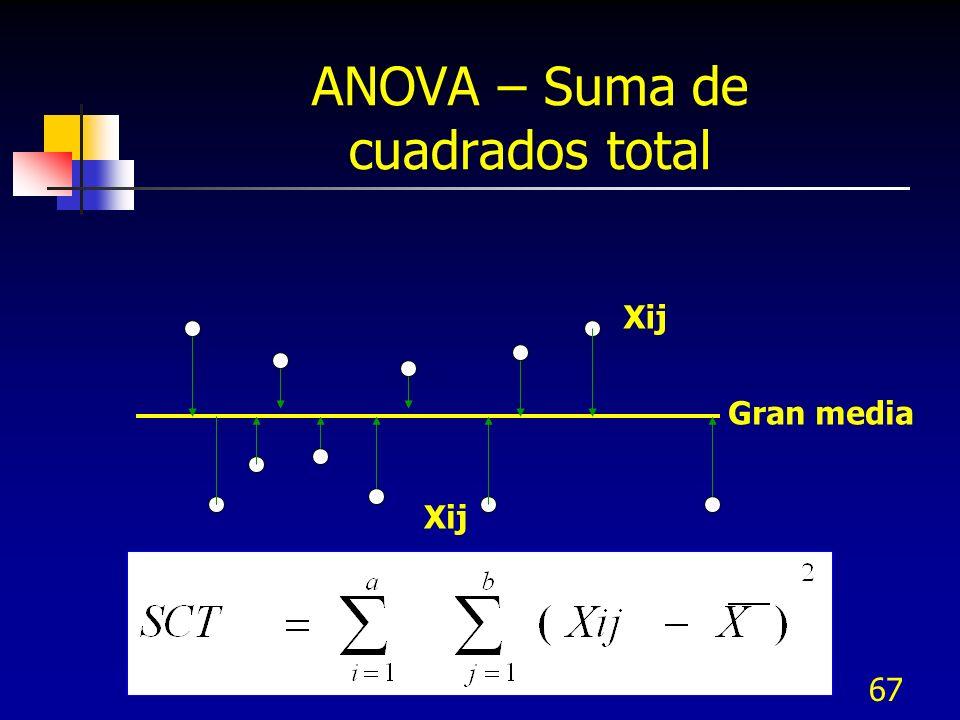 66 ANOVA – Ejemplo de datos Niveles del Factor Peso % de algodón y Resistencia de tela