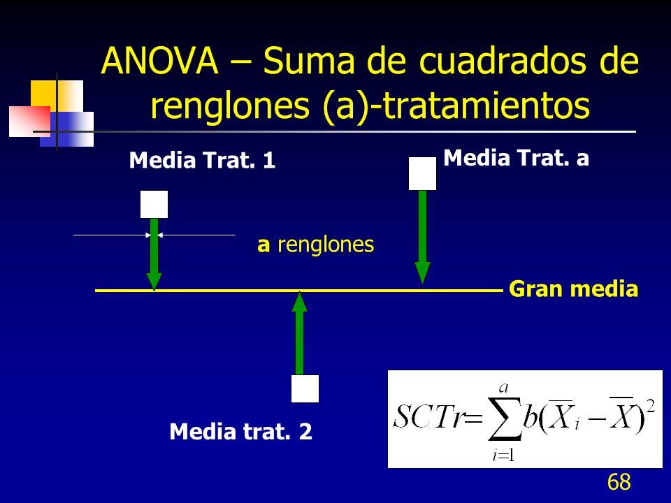 67 ANOVA – Suma de cuadrados total Xij Gran media