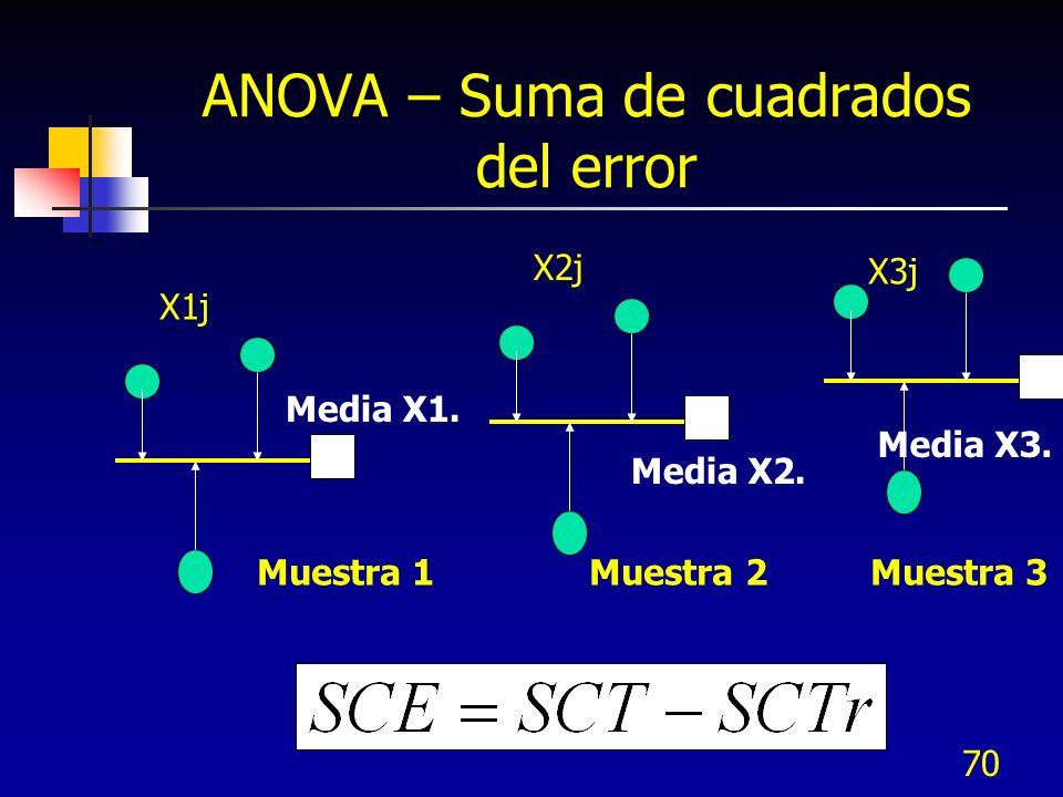 69 ANOVA – Suma de cuadrados del error Media X1.X1j X3j X2j Media X2.