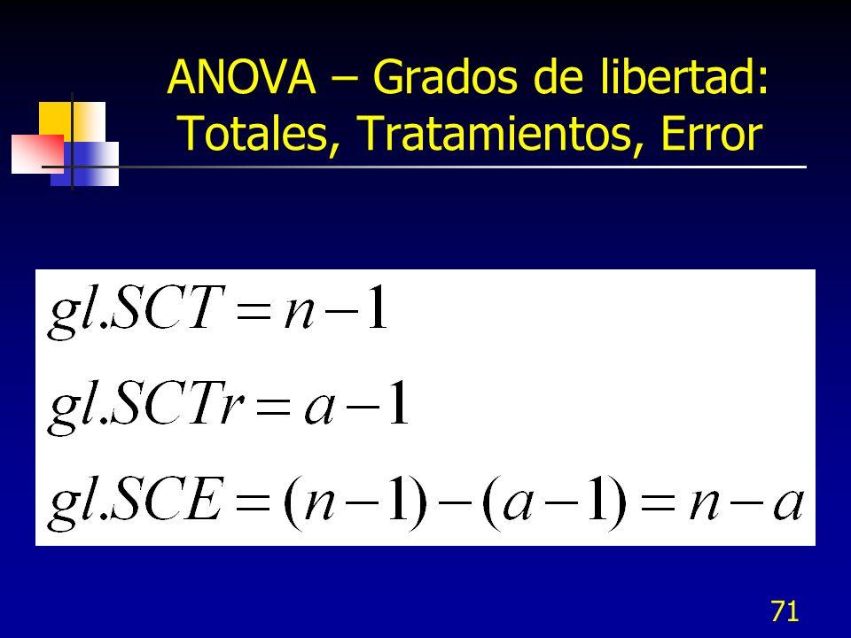 70 ANOVA – Suma de cuadrados del error Media X1.X1j X3j X2j Media X2.