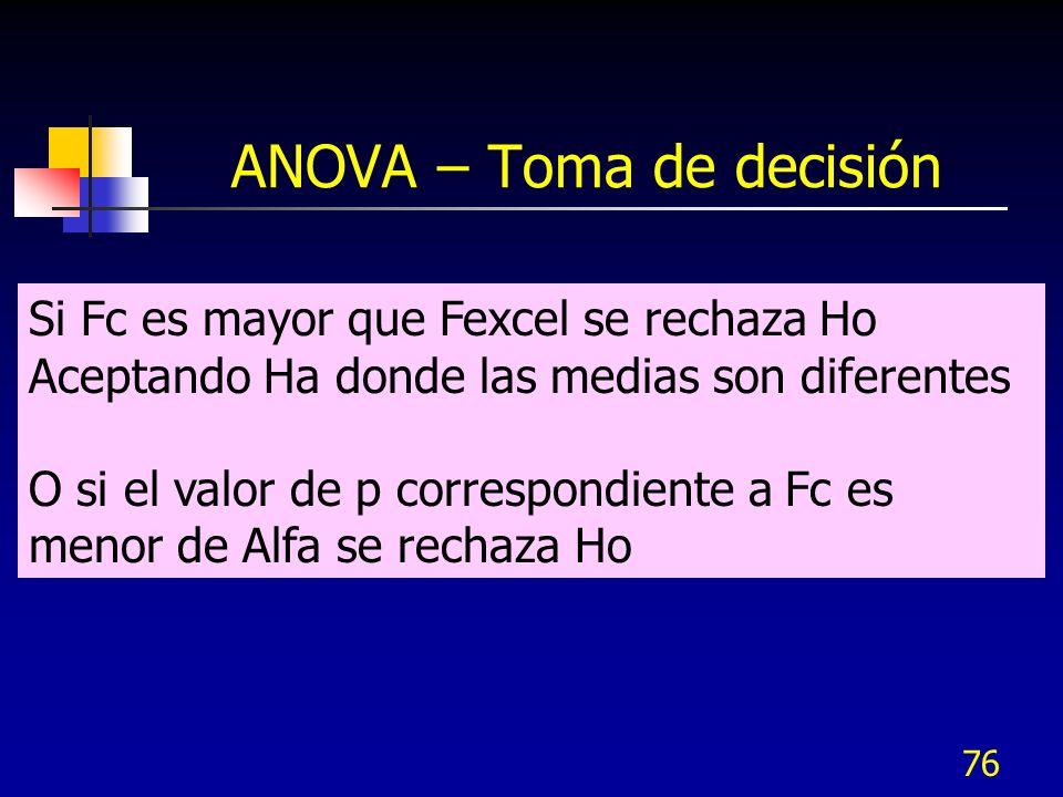 75 ANOVA – Toma de decisión Fexcel Fc Alfa Zona de rechazo De Ho o aceptar Ha Zona de no rechazo de Ho O de no aceptar Ha Distribución F
