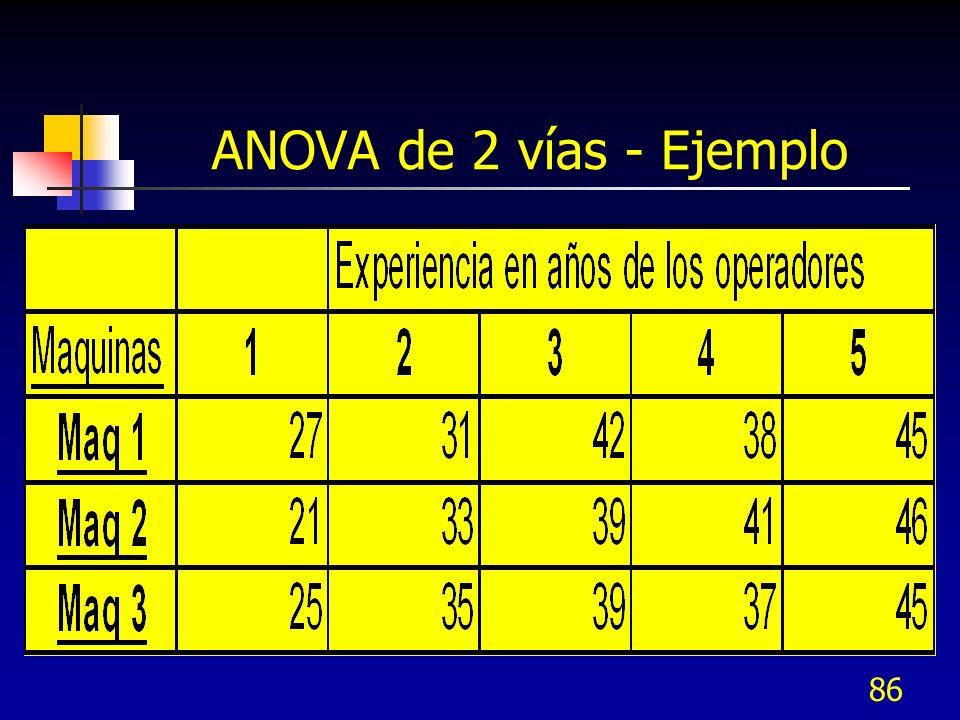 85 ANOVA – Prueba de hipótesis para probar la igualdad de medias de varias poblaciones con dos vías Para el tratamiento – en renglones Para la variable de bloqueo – en columnas