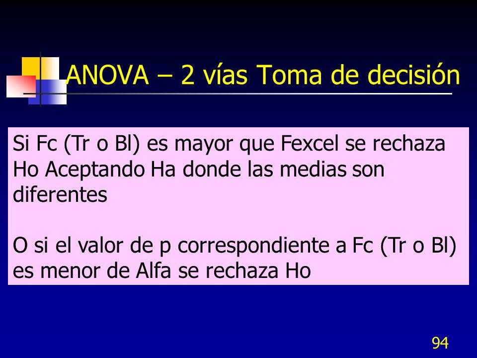 93 ANOVA – 2 vías Toma de decisión Fexcel Fc Tr o Bl Alfa Zona de rechazo De Ho o aceptar Ha Zona de no rechazo de Ho O de no aceptar Ha Distribución F