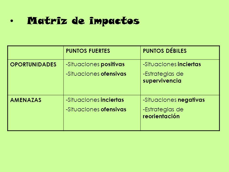 Matriz de impactos PUNTOS FUERTESPUNTOS DÉBILES OPORTUNIDADES -Situaciones positivas -Situaciones ofensivas -Situaciones inciertas -Estrategias de supervivencia AMENAZAS -Situaciones inciertas -Situaciones ofensivas -Situaciones negativas -Estrategias de reorientación