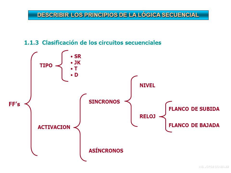 DESCRIBIR LOS PRINCIPIOS DE LA LÓGICA SECUENCIAL 1.1.3 Clasificación de los circuitos secuenciales FFs TIPO SR JK T D ACTIVACION SINCRONOS ASÍNCRONOS NIVEL RELOJ FLANCO DE SUBIDA FLANCO DE BAJADA ING.