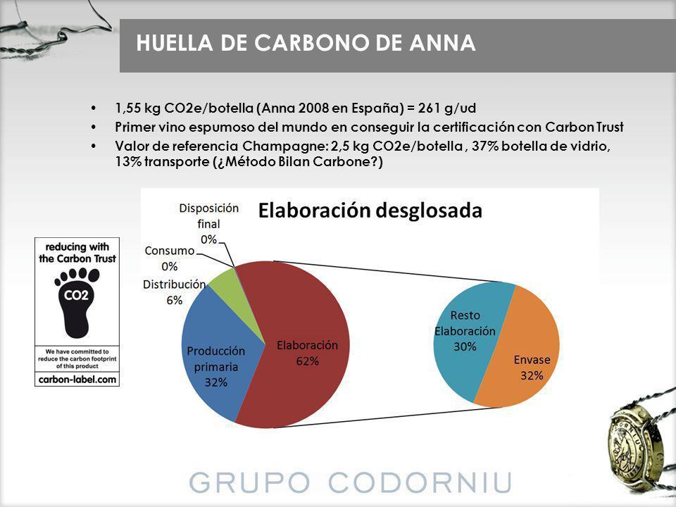 1,55 kg CO2e/botella (Anna 2008 en España) = 261 g/ud Primer vino espumoso del mundo en conseguir la certificación con Carbon Trust Valor de referenci