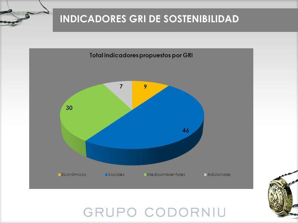INDICADORES GRI DE SOSTENIBILIDAD
