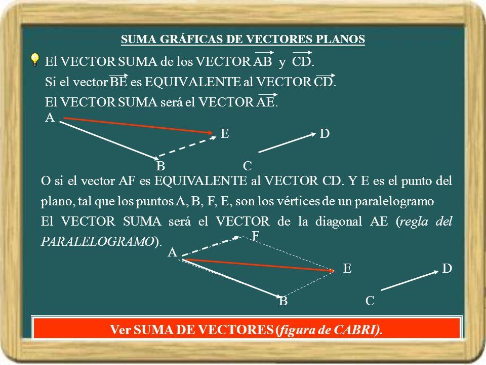 SUMA GRÁFICAS DE VECTORES PLANOS El VECTOR SUMA de los VECTOR AB y CD. Si el vector BE es EQUIVALENTE al VECTOR CD. El VECTOR SUMA será el VECTOR AE.