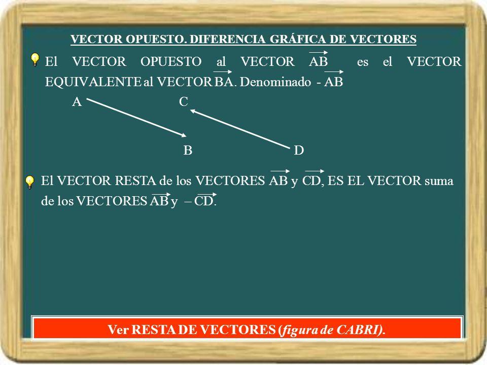 VECTOR OPUESTO. DIFERENCIA GRÁFICA DE VECTORES El VECTOR OPUESTO al VECTOR AB es el VECTOR EQUIVALENTE al VECTOR BA. Denominado - AB Ver RESTA DE VECT
