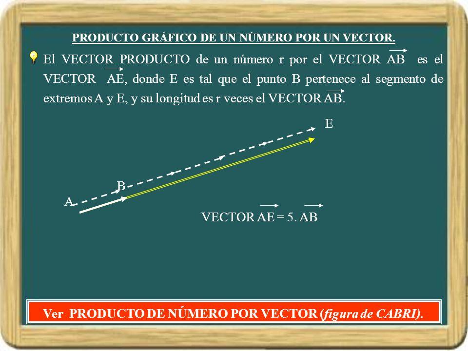 PRODUCTO GRÁFICO DE UN NÚMERO POR UN VECTOR. El VECTOR PRODUCTO de un número r por el VECTOR AB es el VECTOR AE, donde E es tal que el punto B pertene