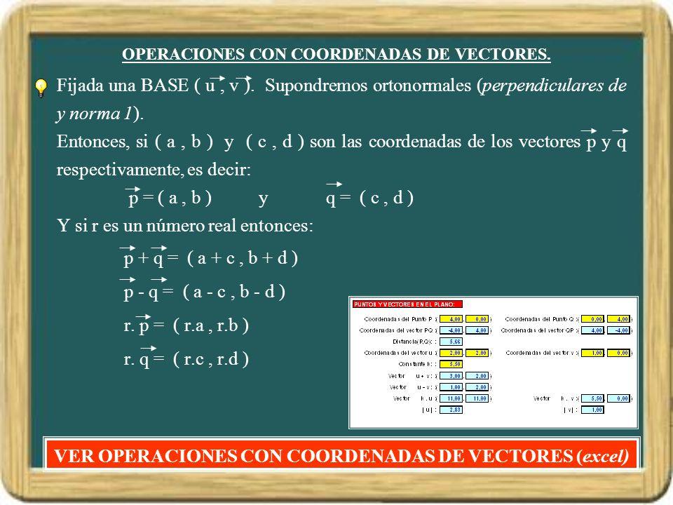 OPERACIONES CON COORDENADAS DE VECTORES. Fijada una BASE ( u, v ). Supondremos ortonormales (perpendiculares de y norma 1). Entonces, si ( a, b ) y (
