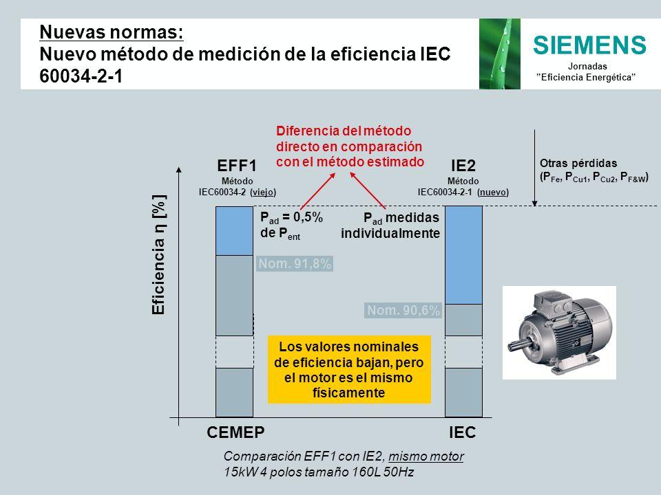 SIEMENS Jornadas Eficiencia Energética Comparación EFF1 con IE2, mismo motor 15kW 4 polos tamaño 160L 50Hz Eficiencia η [%] IE2 Método IEC60034-2-1 (n