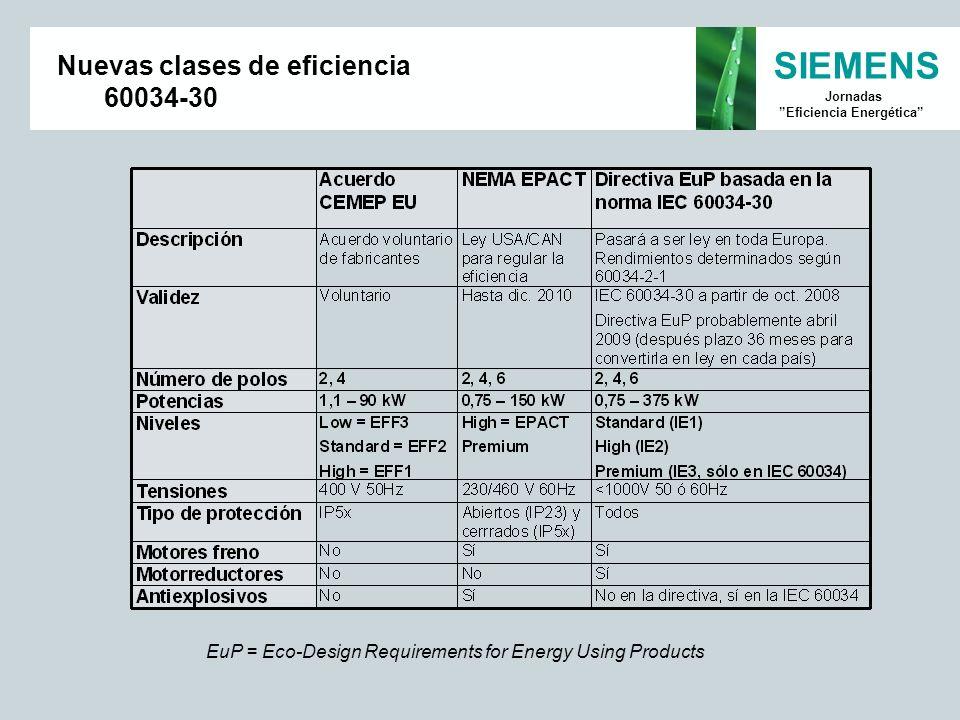 SIEMENS Jornadas Eficiencia Energética Nuevas clases de eficiencia 60034-30 EuP = Eco-Design Requirements for Energy Using Products