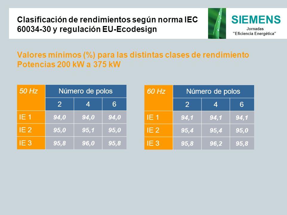 SIEMENS Jornadas Eficiencia Energética Valores mínimos (%) para las distintas clases de rendimiento Potencias 200 kW a 375 kW 50 HzNúmero de polos 246