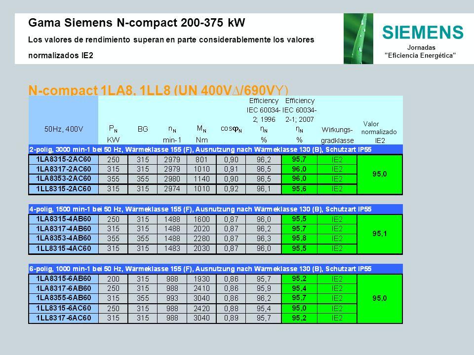 SIEMENS Jornadas Eficiencia Energética N-compact 1LA8, 1LL8 (UN 400V/690VY) Gama Siemens N-compact 200-375 kW Los valores de rendimiento superan en pa
