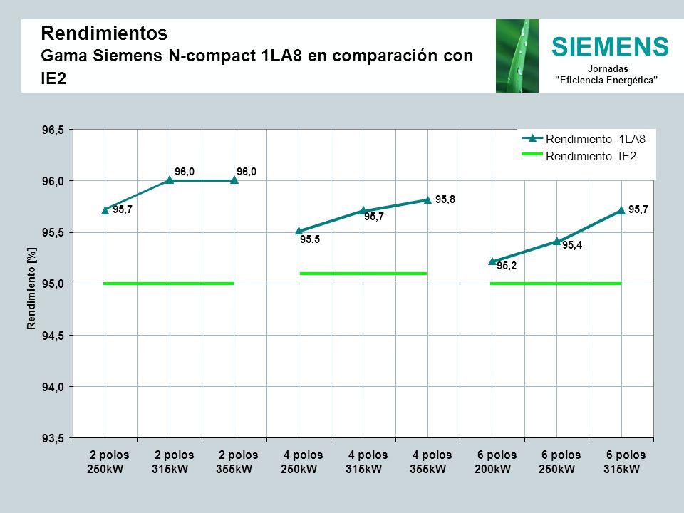 SIEMENS Jornadas Eficiencia Energética Rendimientos Gama Siemens N-compact 1LA8 en comparación con IE2 95,7 95,8 95,7 95,4 95,2 95,7 95,5 96,0 93,5 94