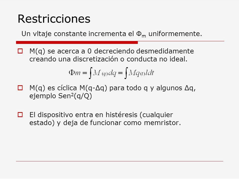Restricciones Un vltaje constante incrementa el Φ m uniformemente.
