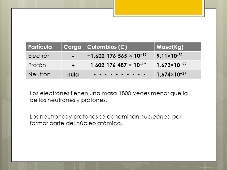 PartículaCargaCulombios (C)Masa(Kg) Electrón -1.602 176 565 × 10 19 9,11×10 -31 Protón + 1,602 176 487 × 10 –19 1,673×10 27 Neutrón nula - - - - - - -