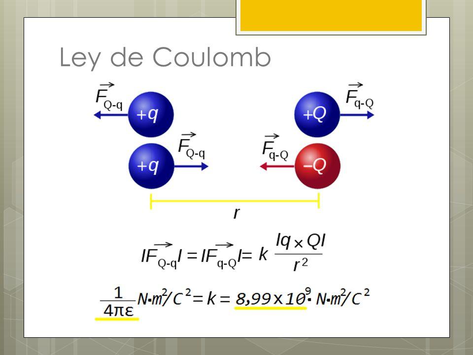 Ejemplo 2 cargas puntuales negativas de 0,05 µC están separadas por 10 cm.