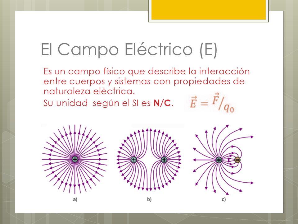 Campo eléctricoE, N/C En los cables domésticos 10 –2 En las ondas de la radio 10 –1 En la atmósfera 10 2 En la luz solar 10 3 En la descarga de un relámpago 10 4 En un tubo de rayos X 10 6 En el electrón de un átomo de hidrógeno 6 x 10 11 En la superficie del núcleo de uranio 2 x 10 21