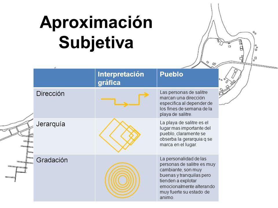 Aproximación Subjetiva Interpretación gráfica Pueblo Dirección Las personas de salitre marcan una dirección especifica al depender de los fines de semana de la playa de salitre.
