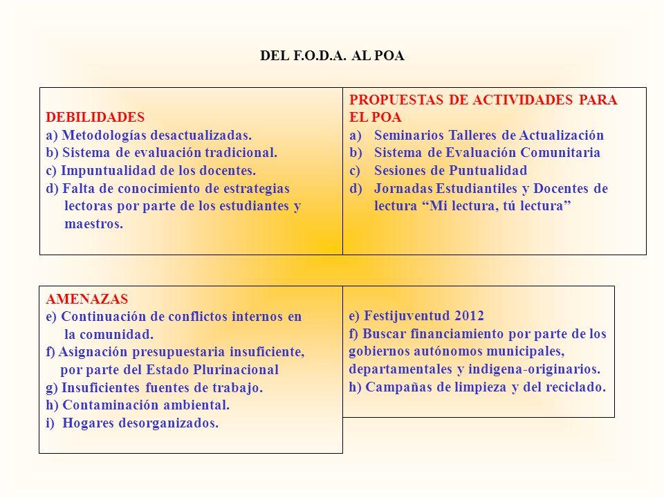 DEBILIDADES a) Metodologías desactualizadas. b) Sistema de evaluación tradicional. c) Impuntualidad de los docentes. d) Falta de conocimiento de estra