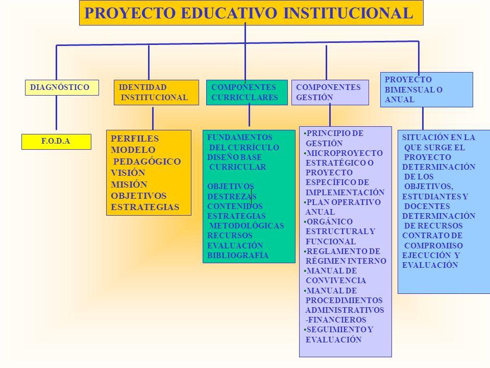 PROYECTO EDUCATIVO INSTITUCIONAL F.O.D.A DIAGNÓSTICOIDENTIDAD INSTITUCIONAL COMPONENTES CURRICULARES FUNDAMENTOS DEL CURRÍCULO DISEÑO BASE CURRICULAR