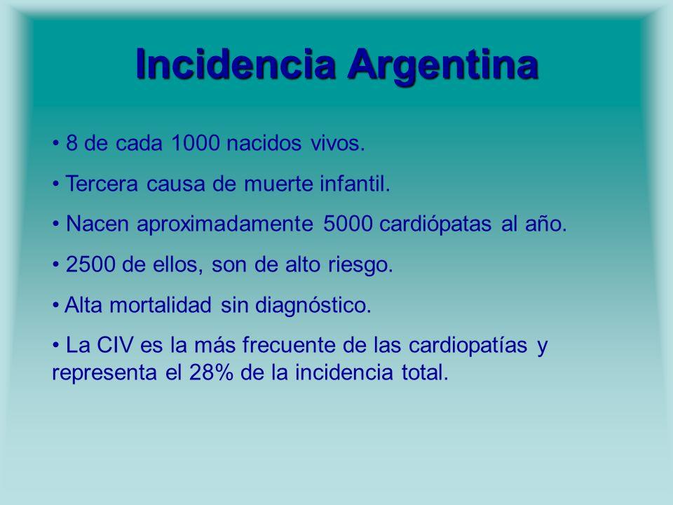 Incidencia Argentina 8 de cada 1000 nacidos vivos. Tercera causa de muerte infantil. Nacen aproximadamente 5000 cardiópatas al año. 2500 de ellos, son