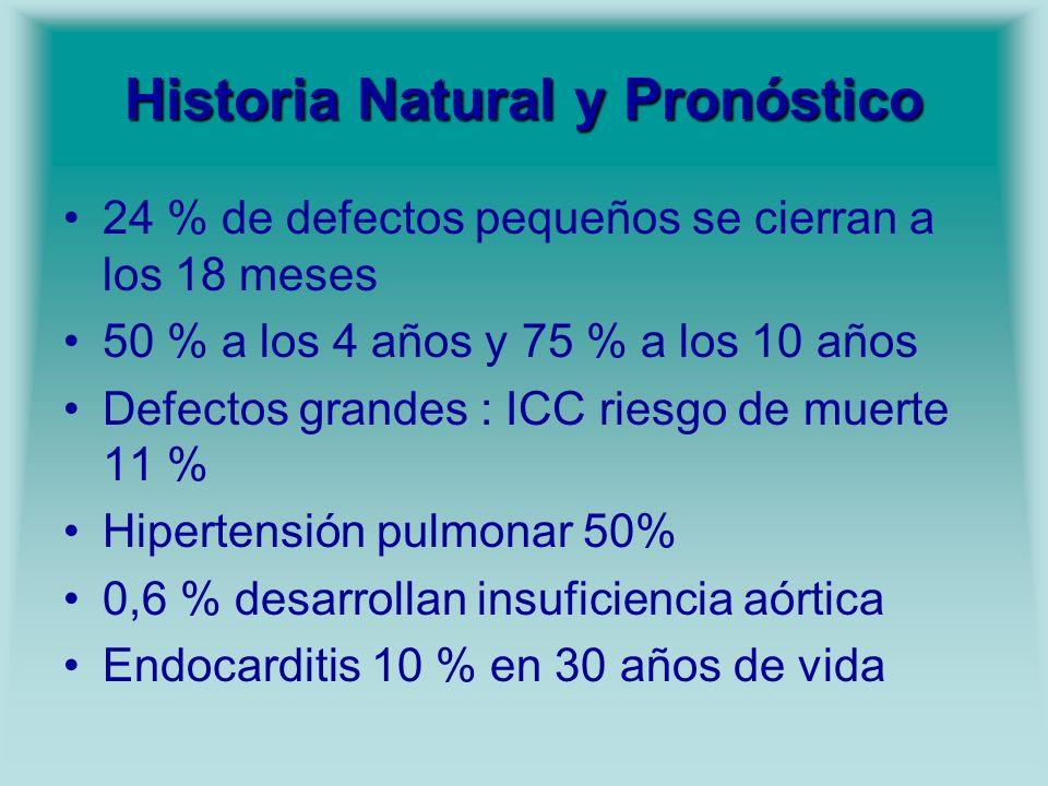 Historia Natural y Pronóstico 24 % de defectos pequeños se cierran a los 18 meses 50 % a los 4 años y 75 % a los 10 años Defectos grandes : ICC riesgo