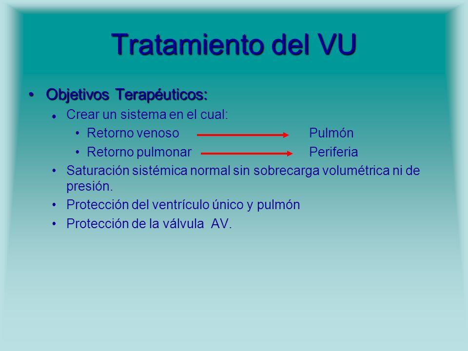 Tratamiento del VU Objetivos Terapéuticos:Objetivos Terapéuticos: Crear un sistema en el cual: Retorno venosoPulmón Retorno pulmonarPeriferia Saturaci