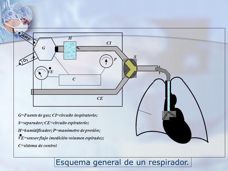 Esquema general de un respirador. AIRE O 2 C P VE G H S CI CE G=Fuente de gas; CI=circuito inspiratorio; S=separador; CE=circuito espiratorio; H=humid