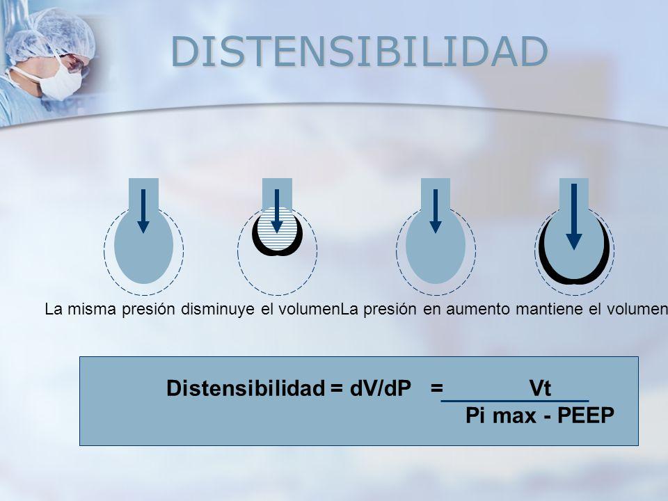 DISTENSIBILIDAD La misma presión disminuye el volumenLa presión en aumento mantiene el volumen Distensibilidad = dV/dP = Vt Pi max - PEEP