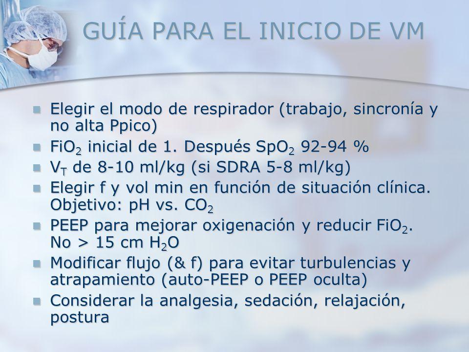 GUÍA PARA EL INICIO DE VM Elegir el modo de respirador (trabajo, sincronía y no alta Ppico) Elegir el modo de respirador (trabajo, sincronía y no alta
