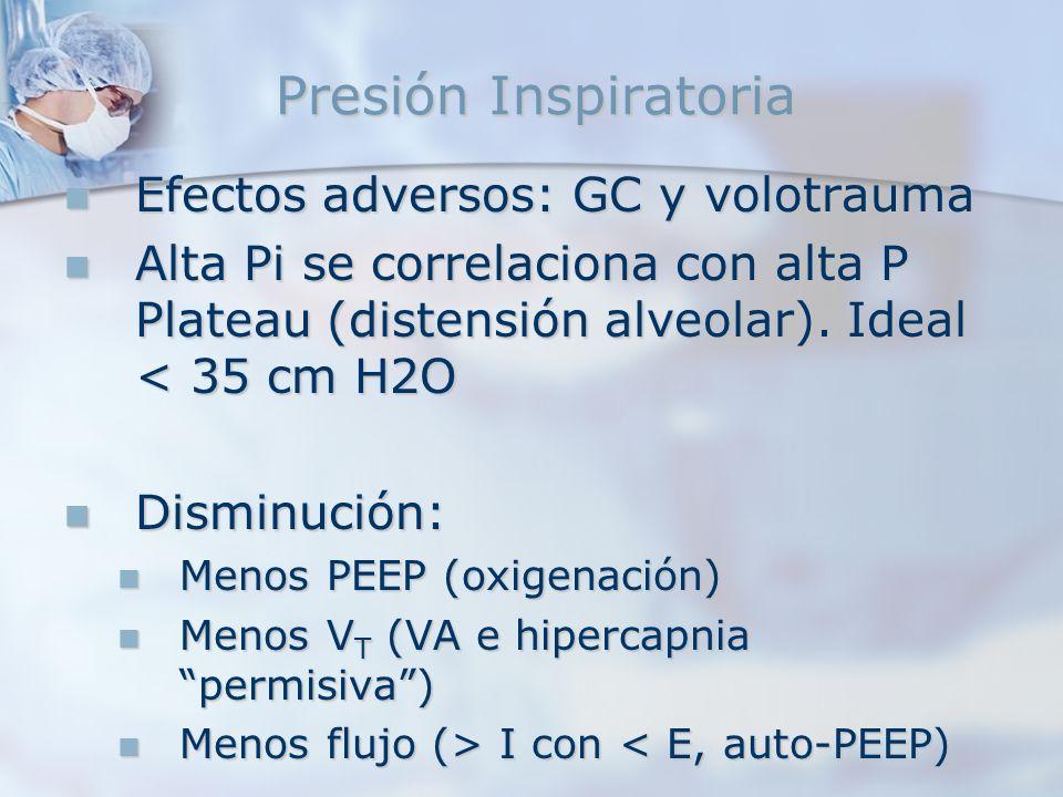 Presión Inspiratoria Efectos adversos: GC y volotrauma Efectos adversos: GC y volotrauma Alta Pi se correlaciona con alta P Plateau (distensión alveol