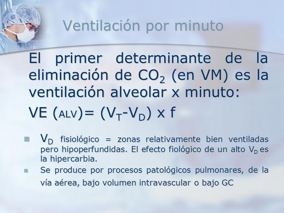 Ventilación por minuto El primer determinante de la eliminación de CO 2 (en VM) es la ventilación alveolar x minuto: VE ( ALV )= (V T -V D ) x f V D f