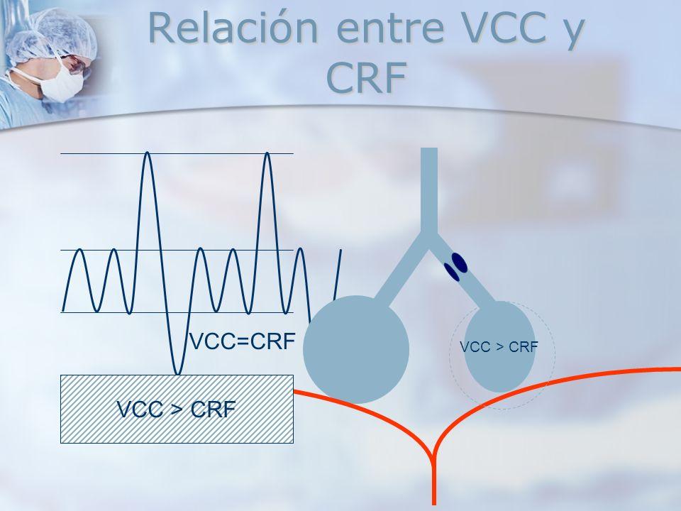 VCC > CRF VCC=CRF Relación entre VCC y CRF