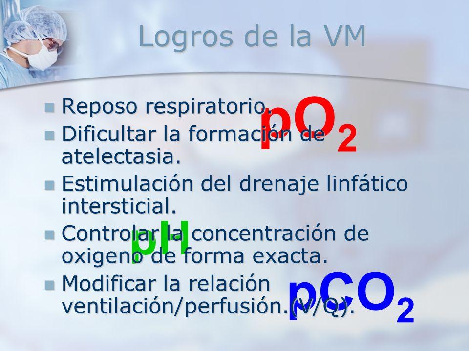 pO 2 pCO 2 pH Logros de la VM Reposo respiratorio. Reposo respiratorio. Dificultar la formación de atelectasia. Dificultar la formación de atelectasia