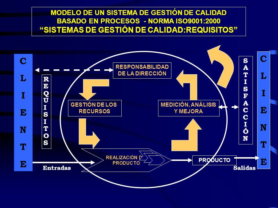 MODELO DE UN SISTEMA DE GESTIÓN DE CALIDAD BASADO EN PROCESOS - NORMA ISO9001:2000 SISTEMAS DE GESTIÓN DE CALIDAD:REQUISITOS RESPONSABILIDAD DE LA DIR